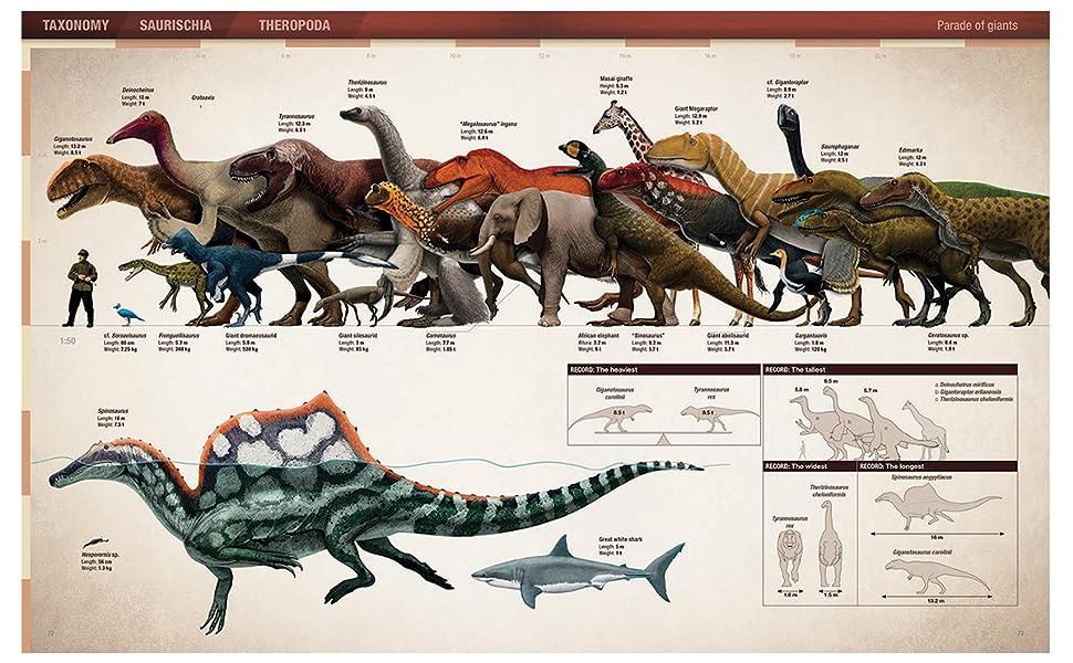 the encyclopedia of dinosaurs theropods asier larramendi ruben molina-perez