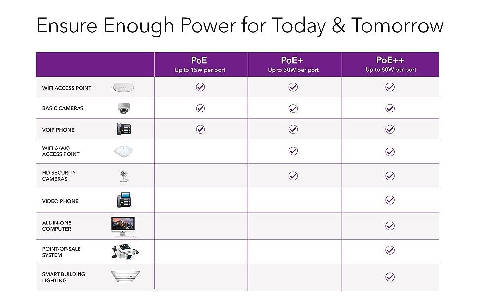 ensure enough power