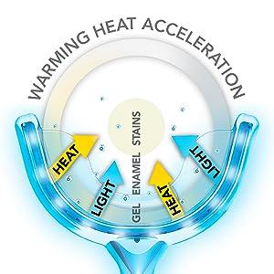 warming heat acceleration