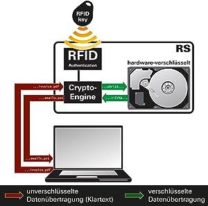Funktionsschema, Verschlüsselungsprinzip & Verschlüsselungstechniken Digittrade RFID Festplatten