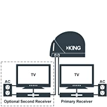 Supports Multiple TV Viewing