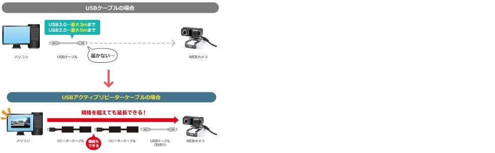 USB延長