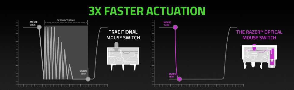Faster Actuation