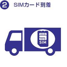 sim,biglobe,到着,simカード