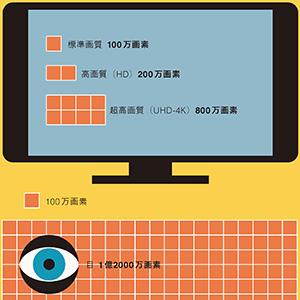 人の目の解像度は4kテレビの15倍