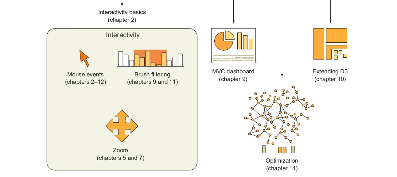 D3 js in Action: Data visualization with JavaScript: Elijah