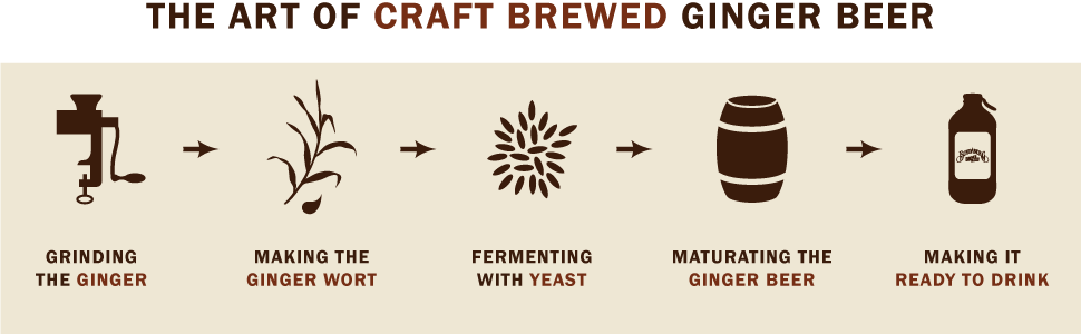 Bundaberg Ginger Beer brewing process