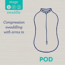 Stage 1: Swaddle