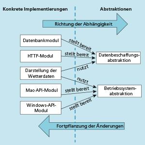 OOP Handbuch Rheinwerk Verlag Zusammenhänge
