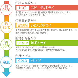 4つの温度