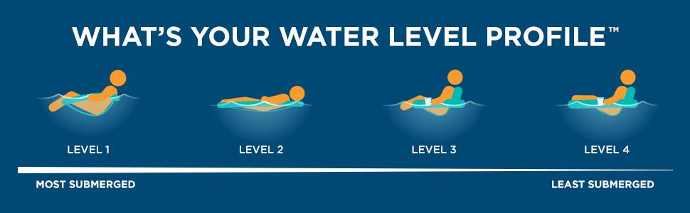 water level profiles
