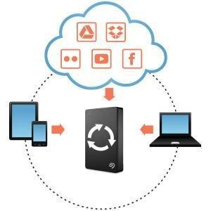 Verbindung mit der Cloud und Social Media Backup.