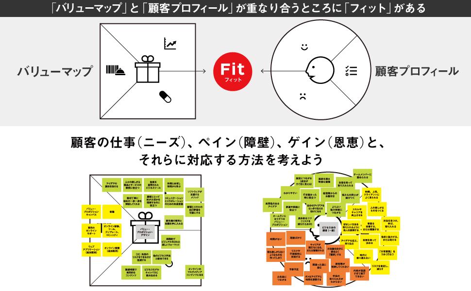 「バリューマップ」と「顧客プロフィール」が重なり合うところに「フィット」がある