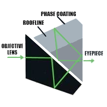 Prism, Roof, Phase, Corrected, Coated, Optics, Binoculars, Definition, Resolution