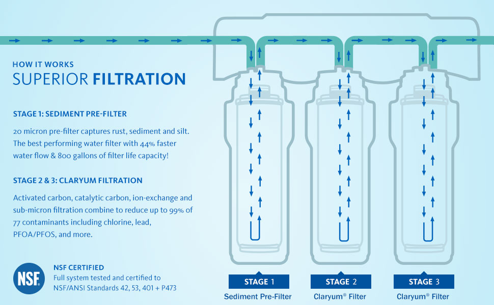 undersink 3 stage filter sediment pre-filter claryum filtration