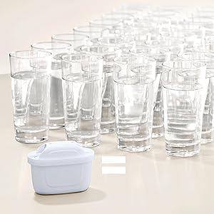 filtro, agua, vasos, MAXTRA+, Ahorro, sostenibilidad, BRITA