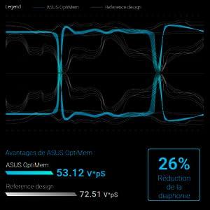 Stabilité optimisée de la DDR4