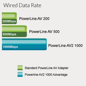 D-Link DHP-701AV KIT Adattatore Powerline AV2 2000 HD ...