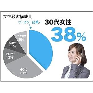 社内プレゼン 前田鎌利 円グラフ ビジュアル