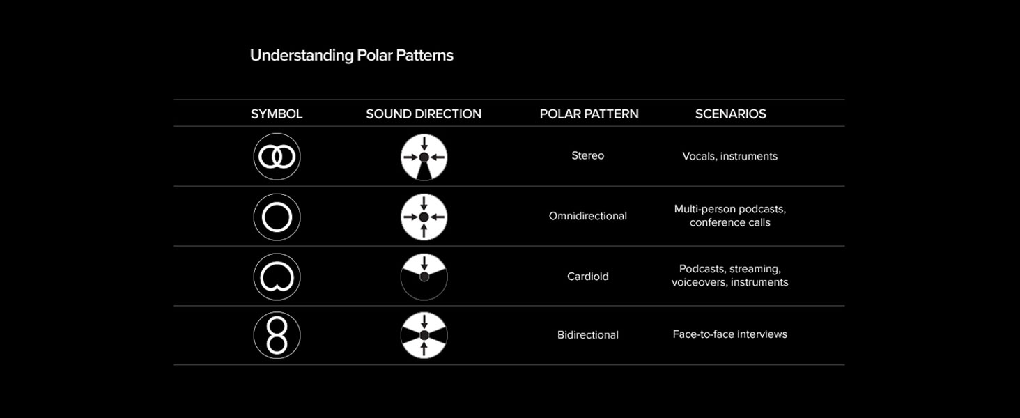 Four selectable polar patterns