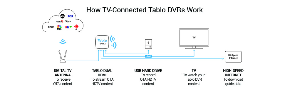 TV-Connected Tablo OTA DVRs connect directly to your TV via HDMI but can also stream to some screens
