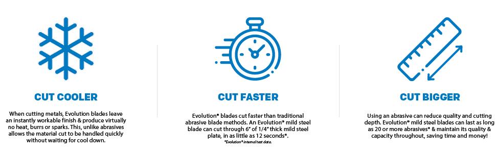 Cut Cooler Cut Faster Cut Bigger