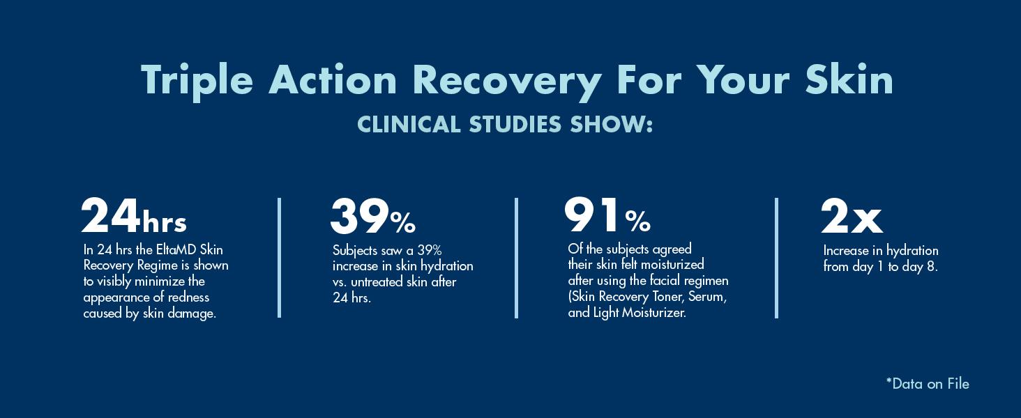 Skin Recovery Serum, Skin Recovery Toner, Skin Recovery Light Moisturizer