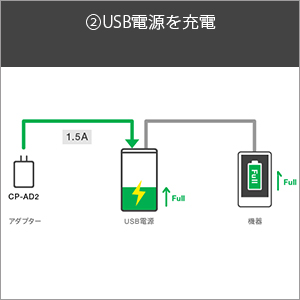 USB電源を充電