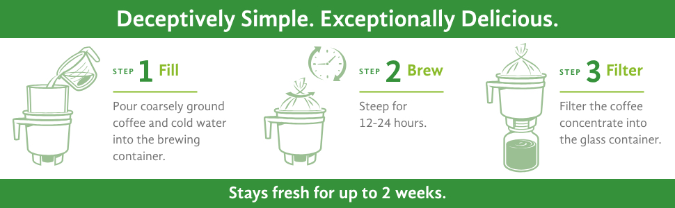5cabb771906 Toddy Cold Brew Brewing Instructions Deceptively Simple Exceptionally  Delicious 3 Easy Steps