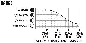 NightShot night vision rifle scope range