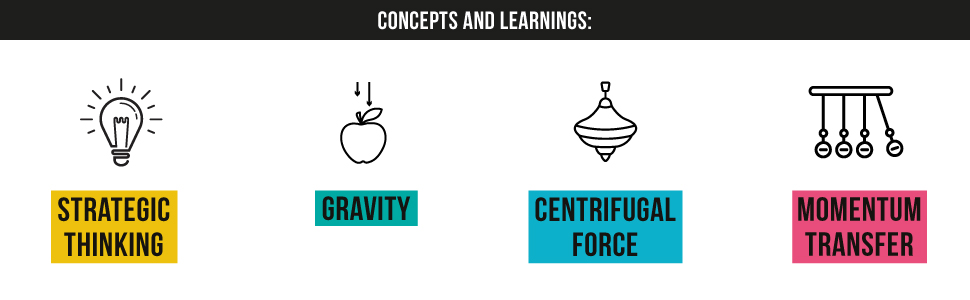 Strategy, Gravity, Centrifugal force, Momentum