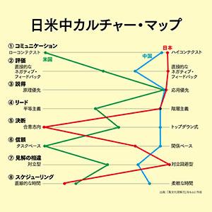 異文化理解力 カルチャーマップ
