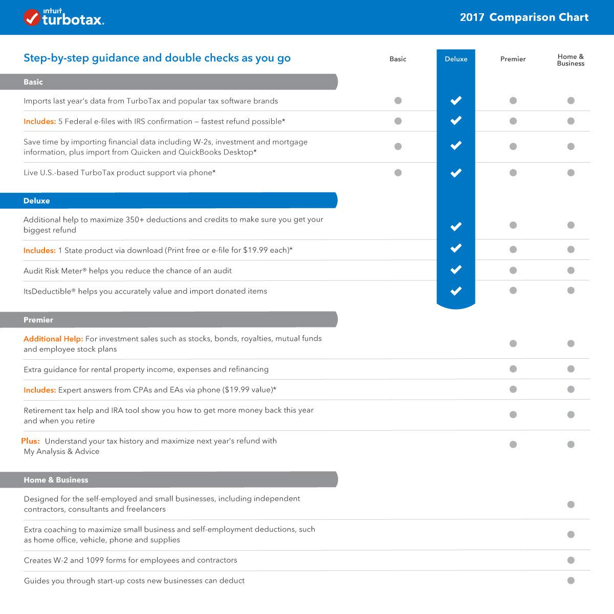 best price on turbotax deluxe 2017