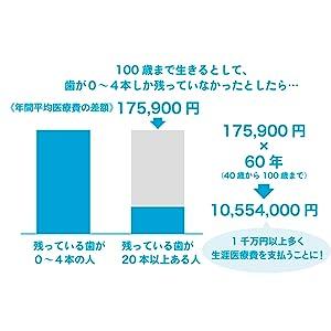 歯のケアを変えれば、生涯医療費が1千万円以上安くなる!