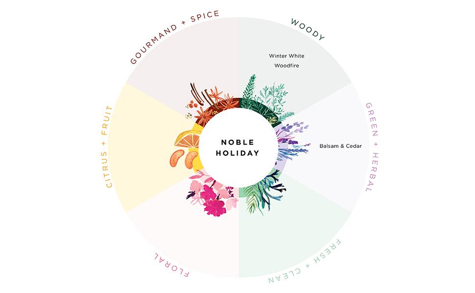 fragrance finder