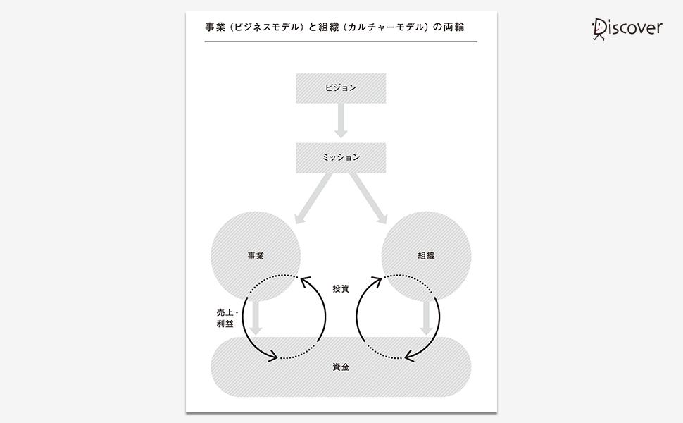 事業(ビジネスモデル)と組織(カルチャーモデル)の両輪