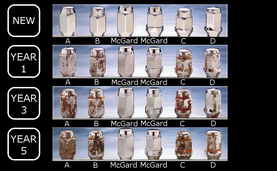 McGard lug nut comparison chart