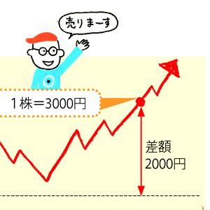 株 株の超入門