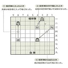 将棋のルールから説明しています