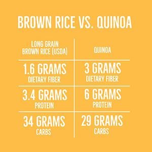 protein dietary fiber carbs quinoa rice chia seeds