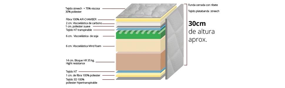 características del colchón