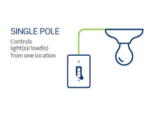 Single Pole