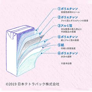世界で一番使われている「紙パック」
