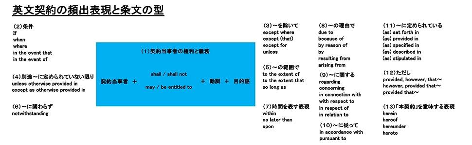 英文契約の頻出表現と条文の型