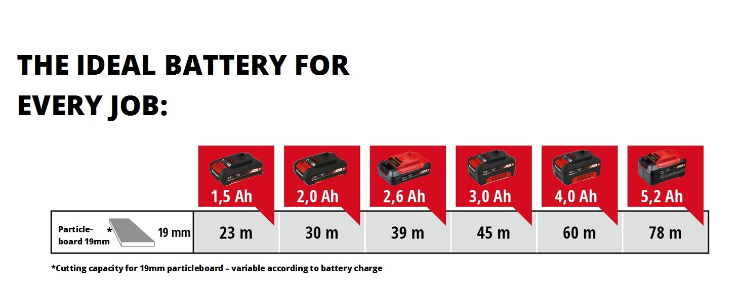 PXC battery usage table
