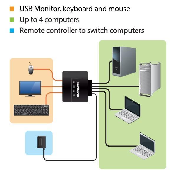 Amazon Com Iogear 4 Port Usb Vga Cable Kvm Switch With