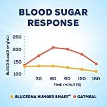 Glucerna Original Shake - Minimize Blood Sugar Spikes