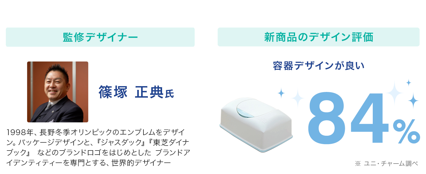 [監修デザイナー]篠塚 正典氏 [新商品のデザイン評価]容器デザインが良い/84% ※ユニ・チャーム調べ