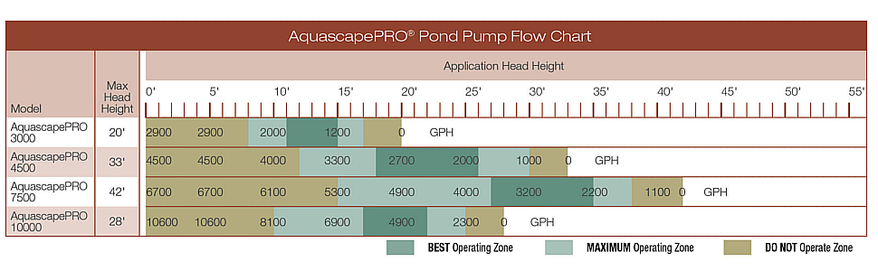 flow chart gph head height