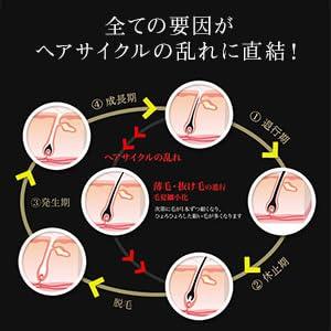 全ての要因がヘアサイクルの乱れに直結!